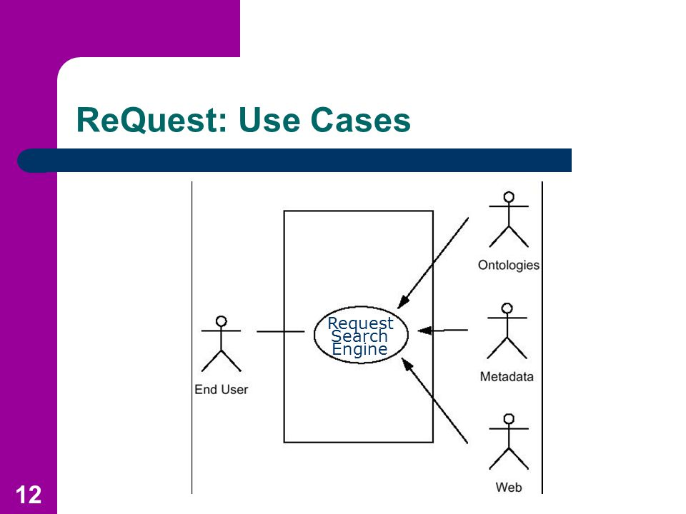12 ReQuest: Use Cases Request Search Engine
