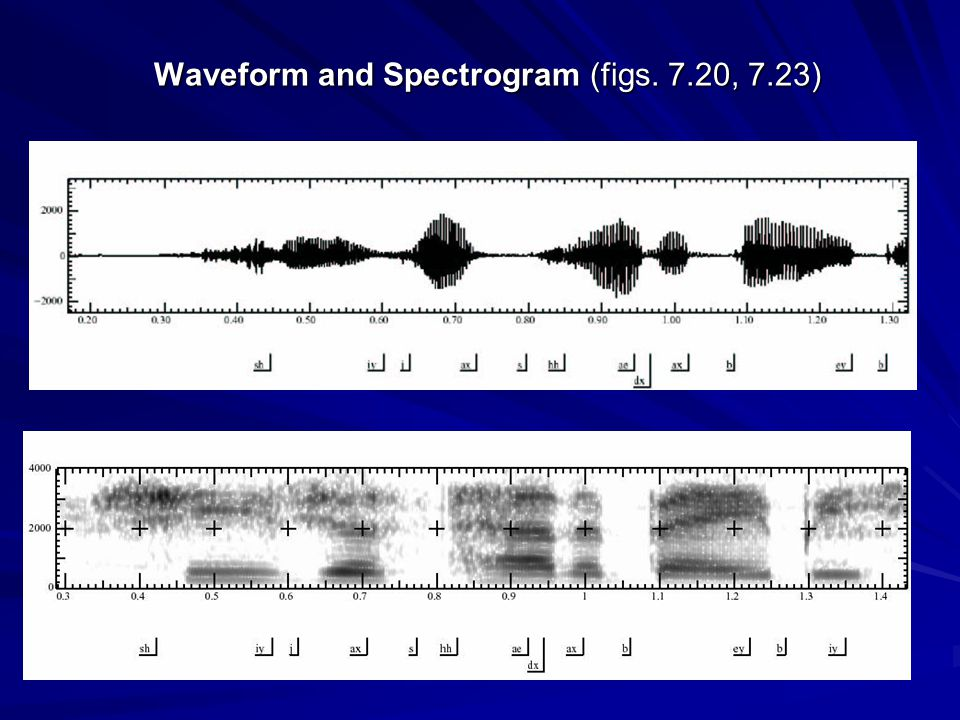 Waveform and Spectrogram (figs. 7.20, 7.23)