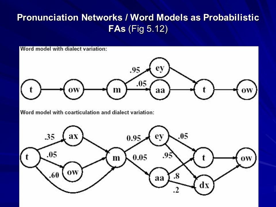 Pronunciation Networks / Word Models as Probabilistic FAs (Fig 5.12)