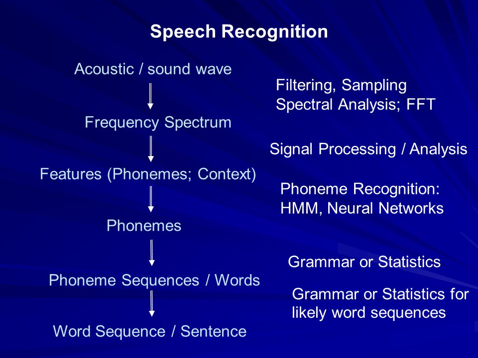 Phoneme Recognition: HMM, Neural Networks Phonemes Acoustic / sound wave Filtering, Sampling Spectral Analysis; FFT Frequency Spectrum Features (Phonemes; Context) Grammar or Statistics Phoneme Sequences / Words Grammar or Statistics for likely word sequences Word Sequence / Sentence Speech Recognition Signal Processing / Analysis