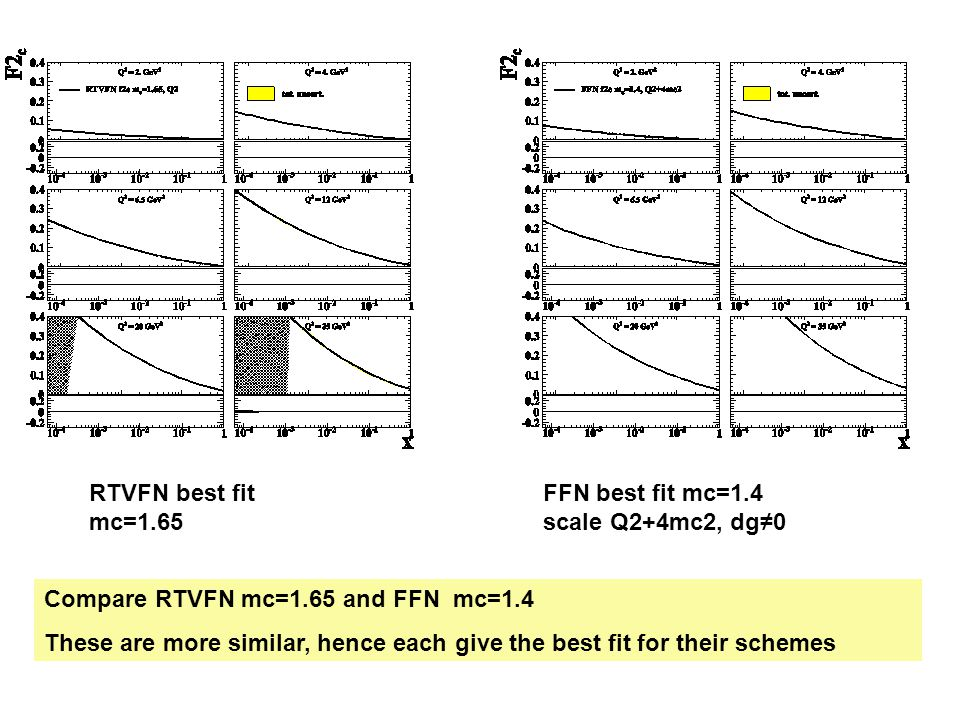 RTVFN best fit mc=1.65 FFN best fit mc=1.4 scale Q2+4mc2, dg≠0 Compare RTVFN mc=1.65 and FFN mc=1.4 These are more similar, hence each give the best fit for their schemes