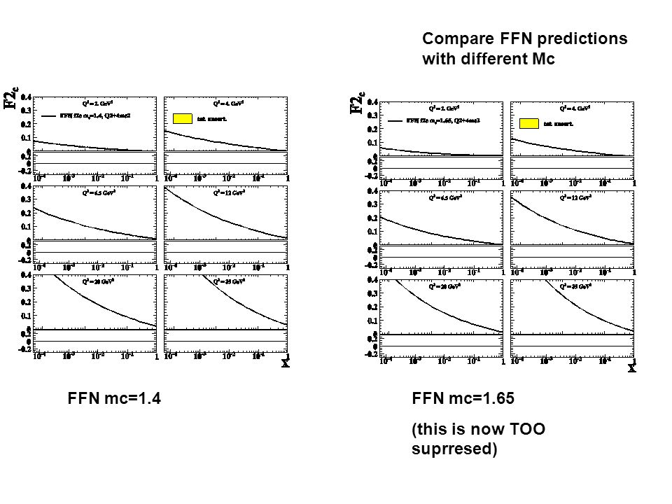 Compare FFN predictions with different Mc FFN mc=1.4FFN mc=1.65 (this is now TOO suprresed)