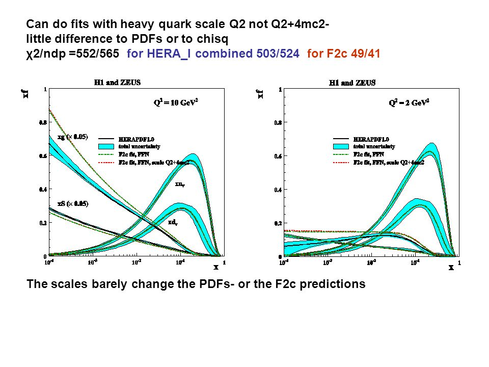 Can do fits with heavy quark scale Q2 not Q2+4mc2- little difference to PDFs or to chisq χ2/ndp =552/565 for HERA_I combined 503/524 for F2c 49/41 The scales barely change the PDFs- or the F2c predictions