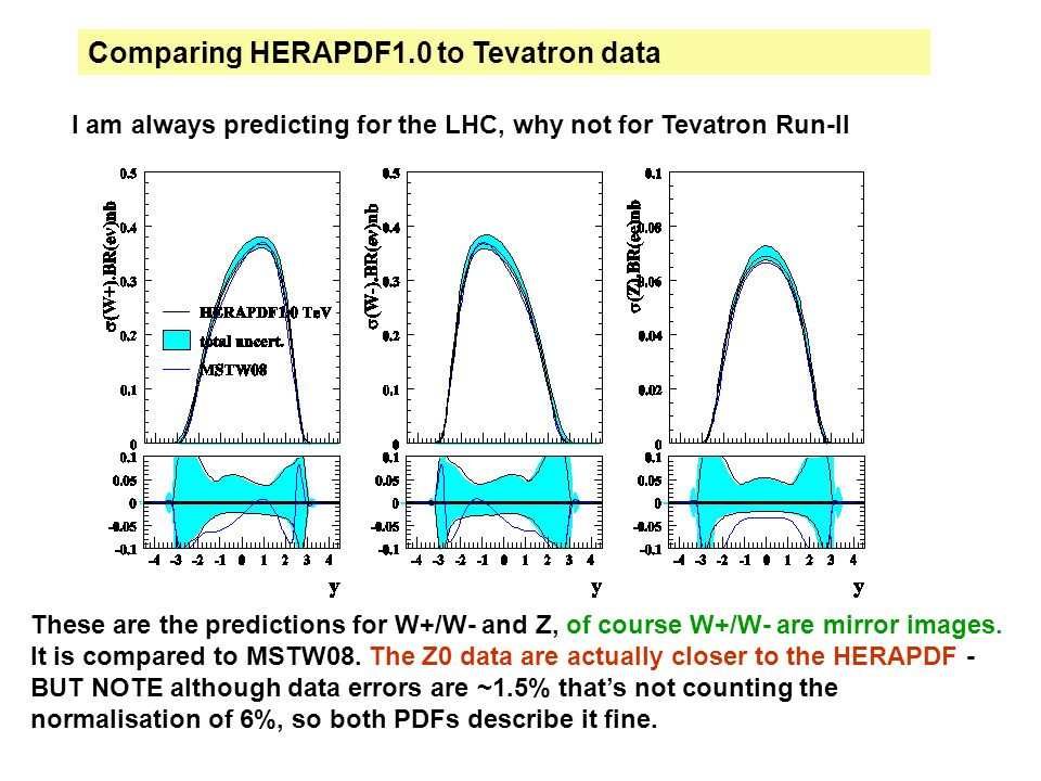 Comparing HERAPDF1.0 to Tevatron data I am always predicting for the LHC, why not for Tevatron Run-II These are the predictions for W+/W- and Z, of course W+/W- are mirror images.