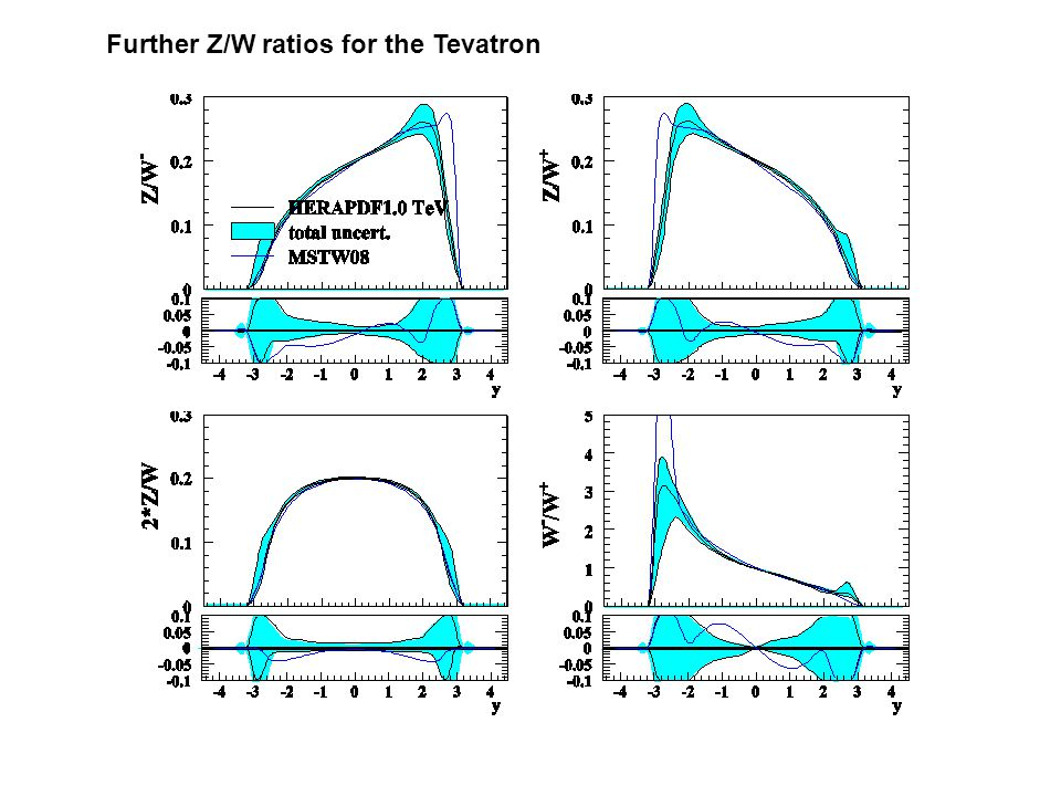 Further Z/W ratios for the Tevatron