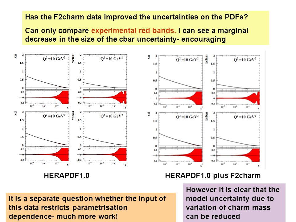 Has the F2charm data improved the uncertainties on the PDFs.