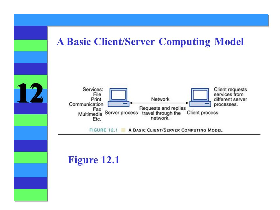 12 A Basic Client/Server Computing Model Figure 12.1