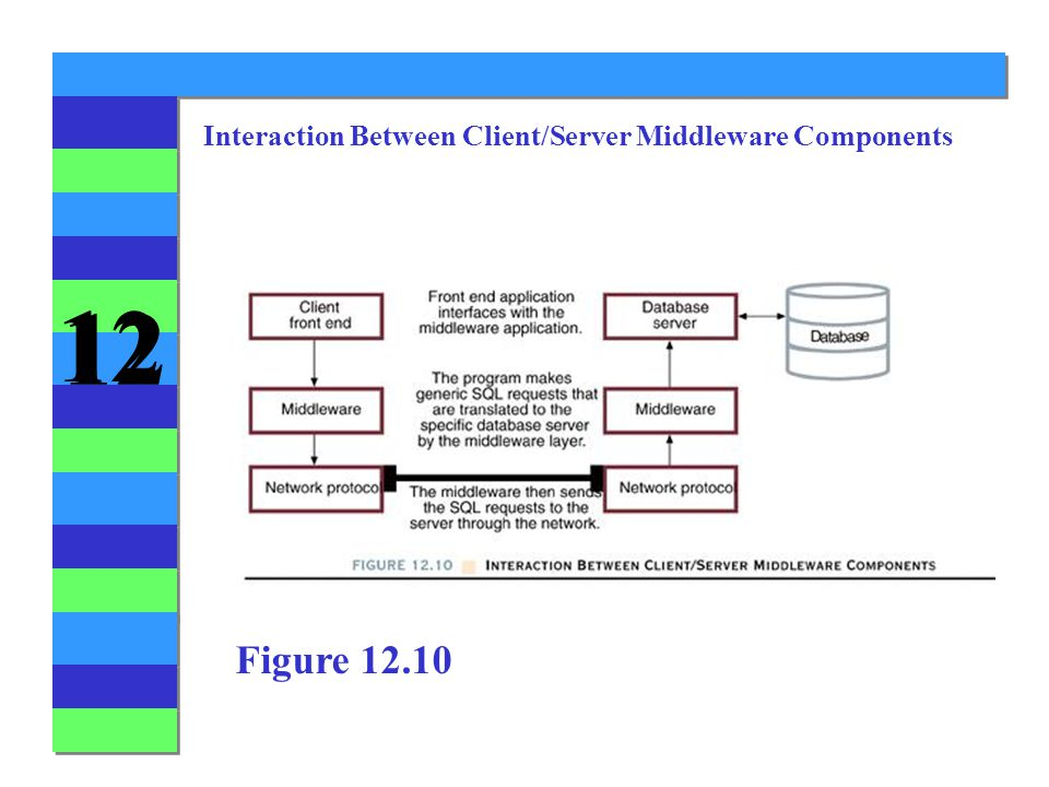 12 Interaction Between Client/Server Middleware Components Figure 12.10