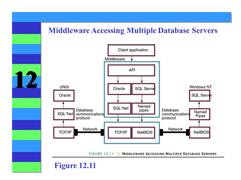 12 Middleware Accessing Multiple Database Servers Figure 12.11