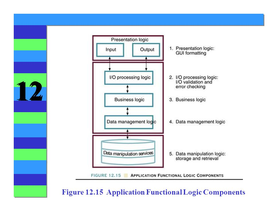 12 Figure Application Functional Logic Components