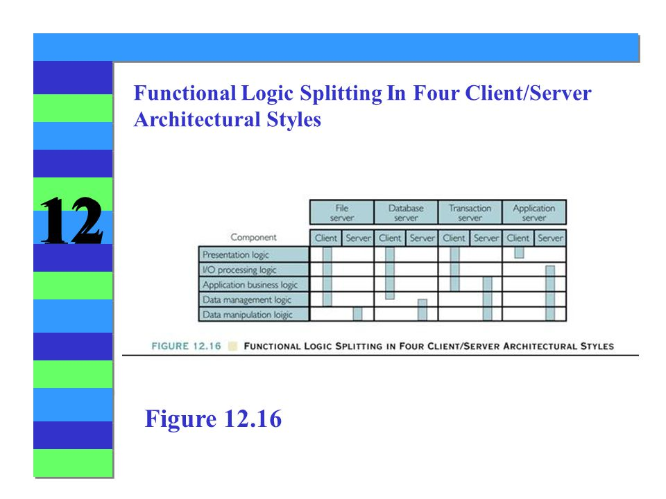 12 Functional Logic Splitting In Four Client/Server Architectural Styles Figure 12.16