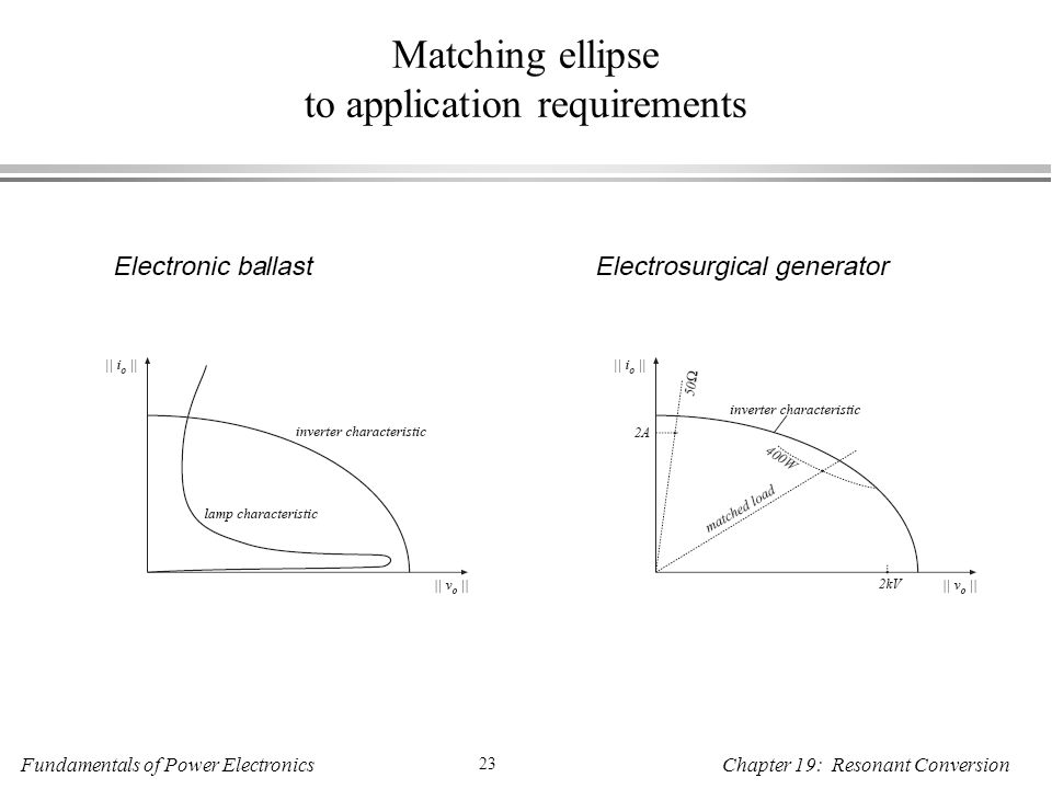 Fundamentals of Power Electronics 23 Chapter 19: Resonant Conversion Matching ellipse to application requirements Electronic ballastElectrosurgical generator