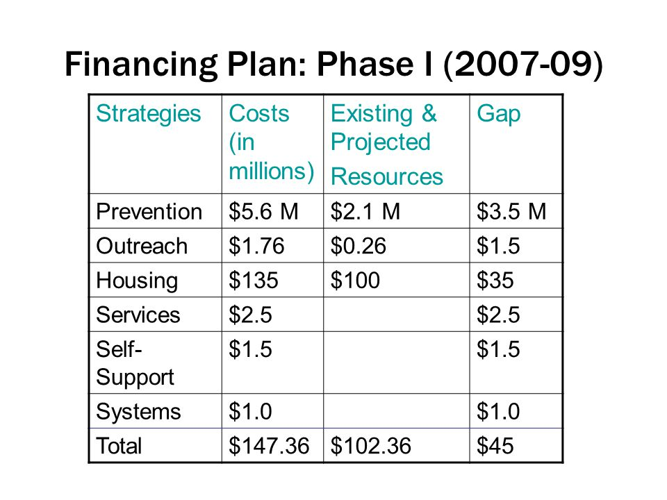 Financing Plan: Phase I ( ) StrategiesCosts (in millions) Existing & Projected Resources Gap Prevention$5.6 M$2.1 M$3.5 M Outreach$1.76$0.26$1.5 Housing$135$100$35 Services$2.5 Self- Support $1.5 Systems$1.0 Total$147.36$102.36$45