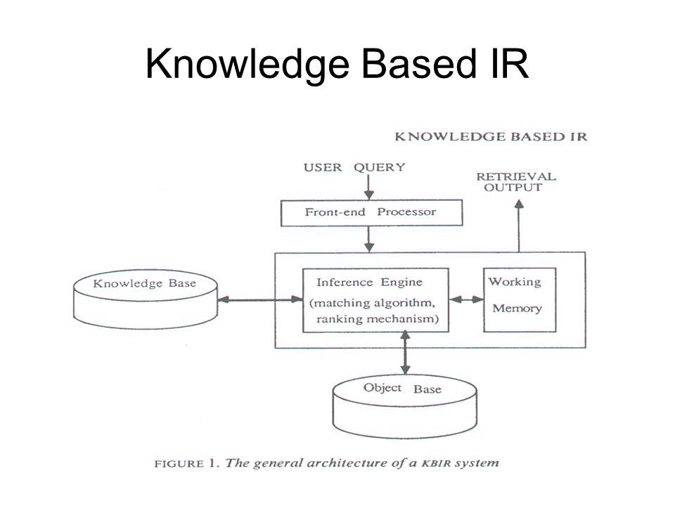 What Is Different From IR. IR is more concerned with words and concepts.