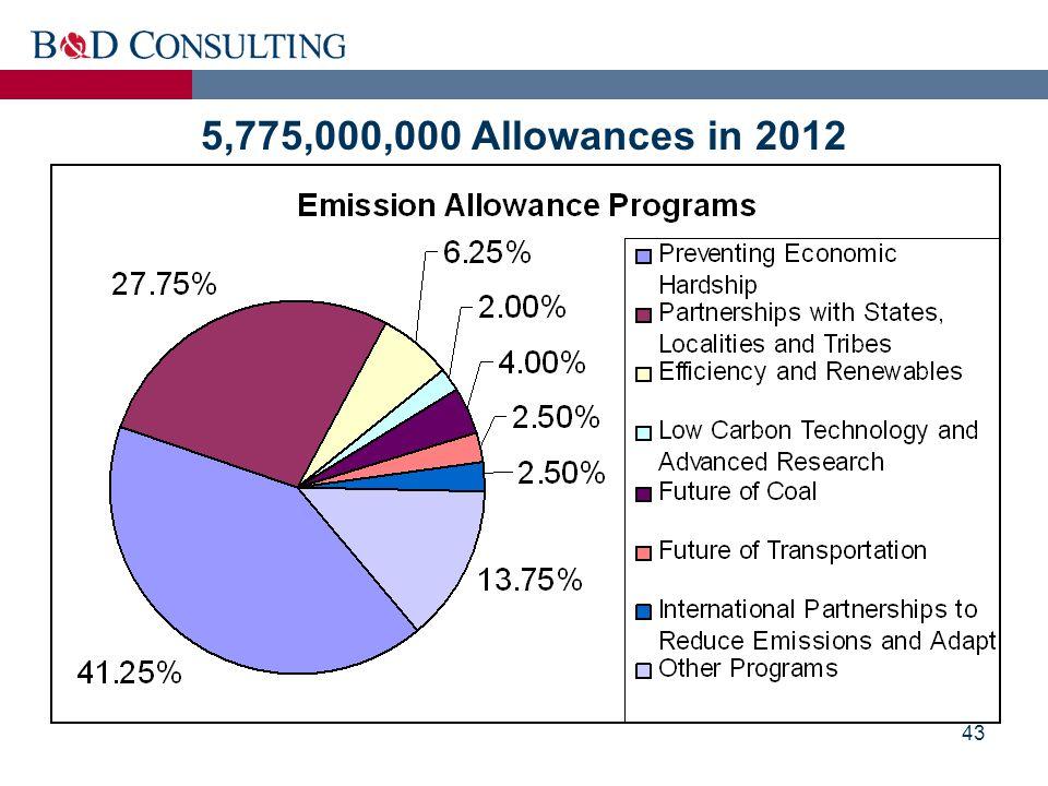 43 5,775,000,000 Allowances in 2012