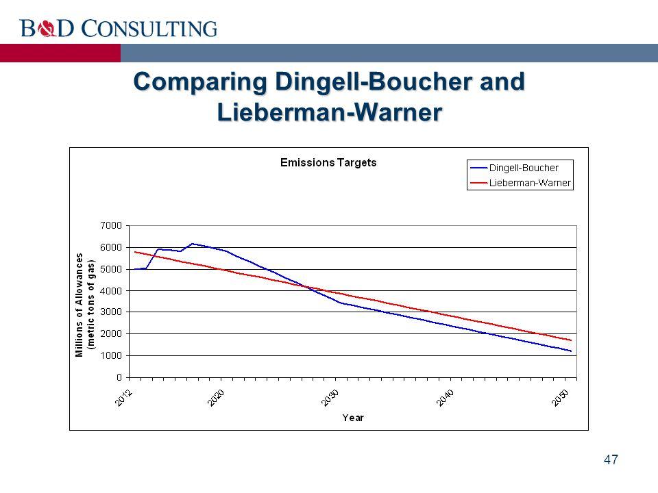 47 Comparing Dingell-Boucher and Lieberman-Warner