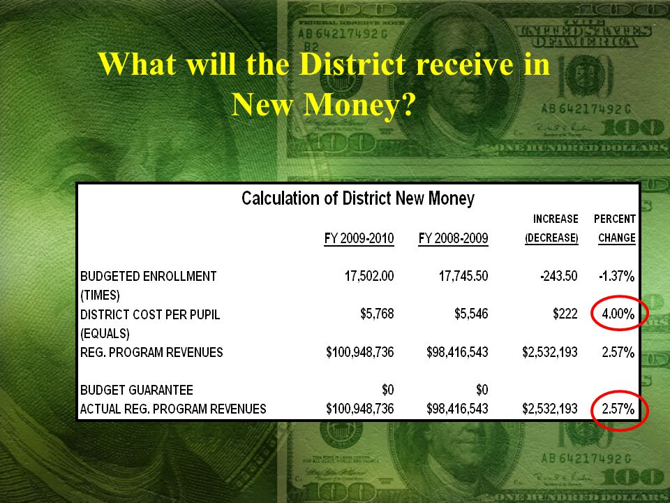 What will the District receive in New Money