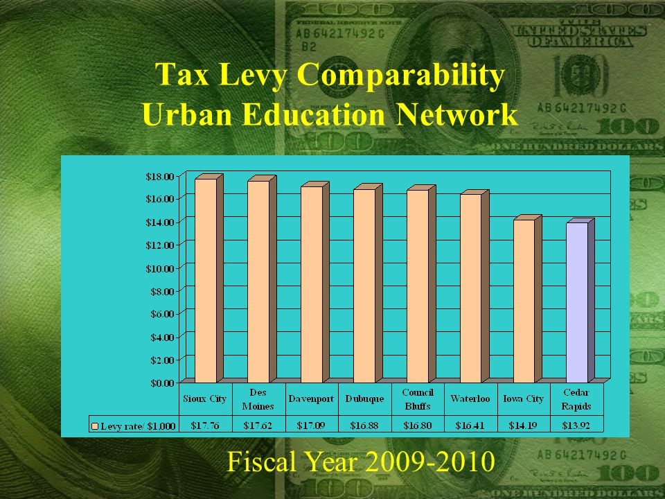 Tax Levy Comparability Urban Education Network Fiscal Year
