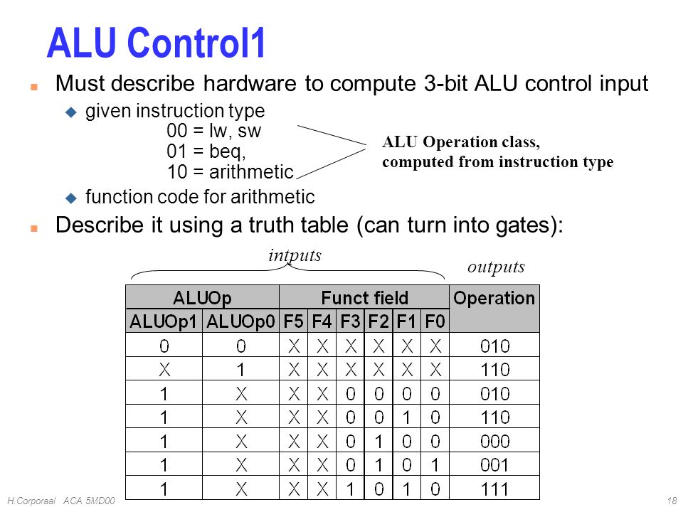 H.Corporaal ACA 5MD0018 n Must describe hardware to compute 3-bit ALU control input u given instruction type 00 = lw, sw 01 = beq, 10 = arithmetic u function code for arithmetic n Describe it using a truth table (can turn into gates): ALU Operation class, computed from instruction type ALU Control1 outputs intputs