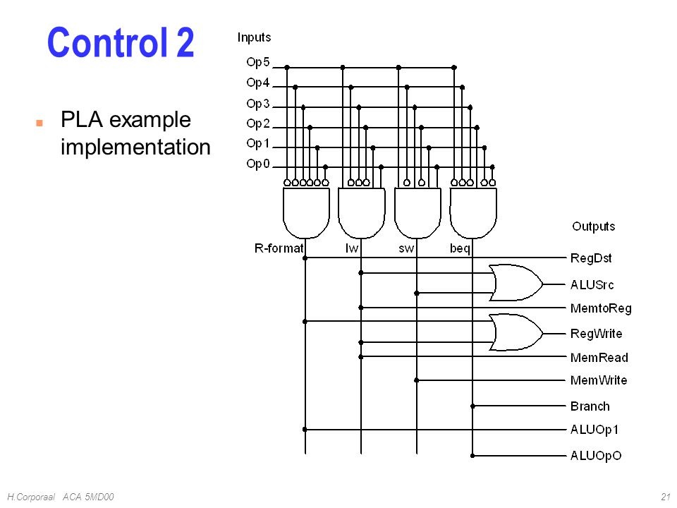 H.Corporaal ACA 5MD0021 Control 2 n PLA example implementation