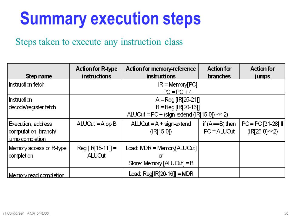 H.Corporaal ACA 5MD0036 Steps taken to execute any instruction class Summary execution steps