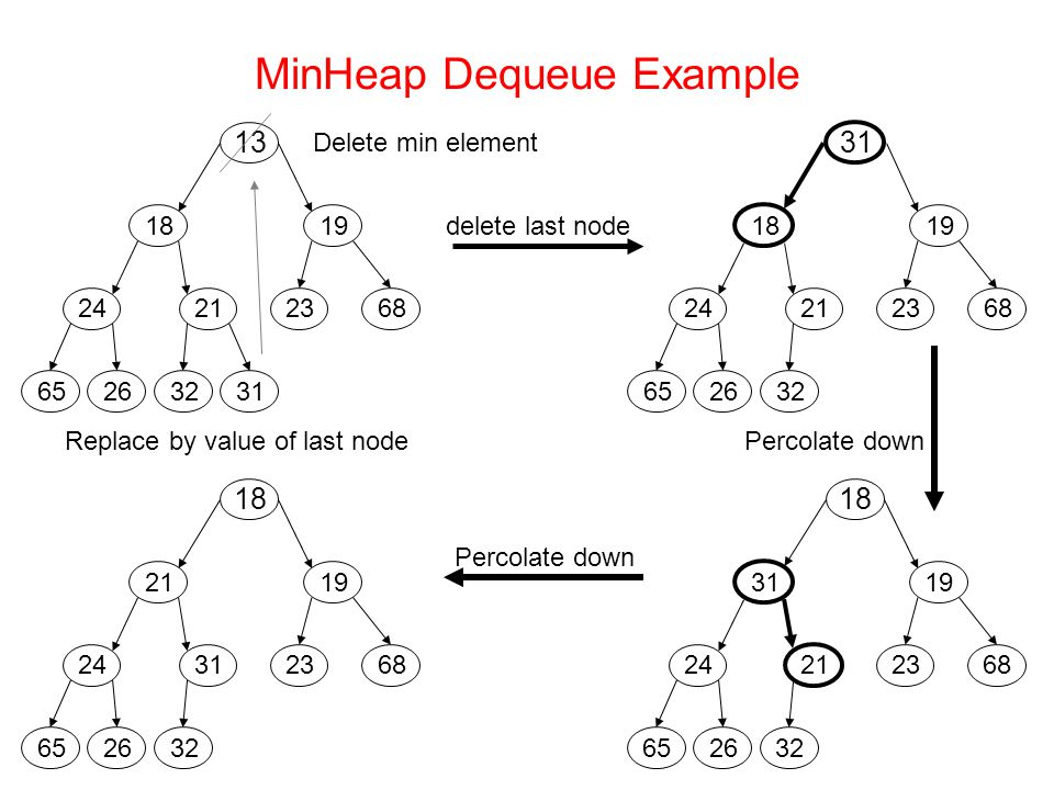 MinHeap Dequeue Example delete last node Delete min element Replace by value of last node Percolate down Percolate down