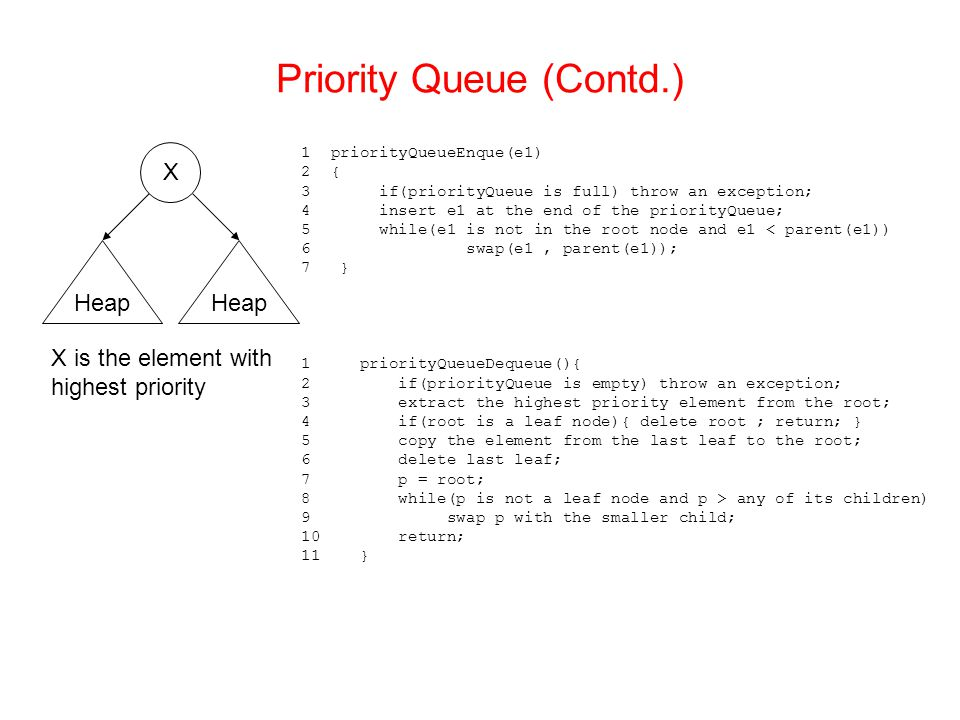 Priority Queue (Contd.) 1 priorityQueueEnque(e1) 2 { 3 if(priorityQueue is full) throw an exception; 4 insert e1 at the end of the priorityQueue; 5 while(e1 is not in the root node and e1 < parent(e1)) 6 swap(e1, parent(e1)); 7 } 1 priorityQueueDequeue(){ 2 if(priorityQueue is empty) throw an exception; 3 extract the highest priority element from the root; 4 if(root is a leaf node){ delete root ; return; } 5 copy the element from the last leaf to the root; 6 delete last leaf; 7 p = root; 8 while(p is not a leaf node and p > any of its children) 9 swap p with the smaller child; 10 return; 11 } X Heap X is the element with highest priority