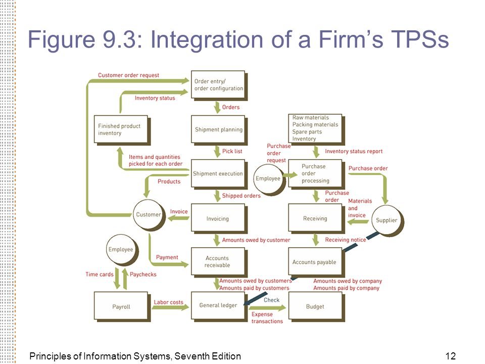 Principles of Information Systems, Seventh Edition12 Figure 9.3: Integration of a Firm's TPSs