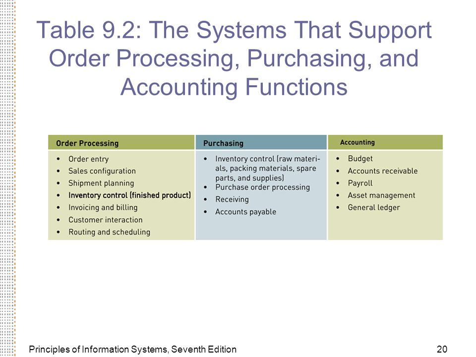 Principles of Information Systems, Seventh Edition20 Table 9.2: The Systems That Support Order Processing, Purchasing, and Accounting Functions