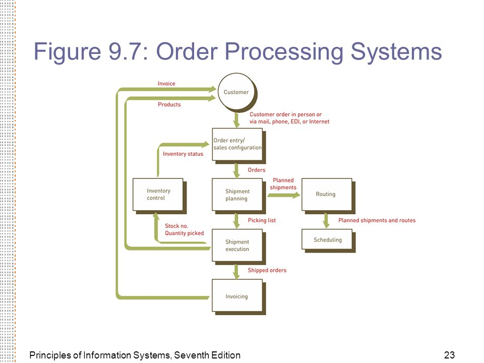 Principles of Information Systems, Seventh Edition23 Figure 9.7: Order Processing Systems
