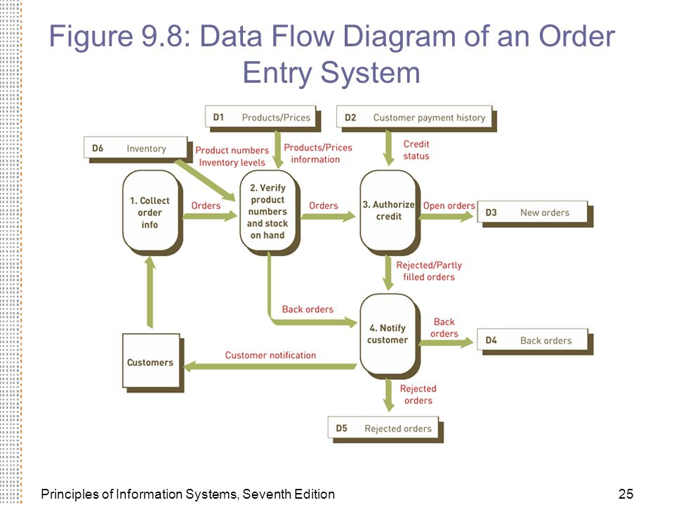 Principles of Information Systems, Seventh Edition25 Figure 9.8: Data Flow Diagram of an Order Entry System