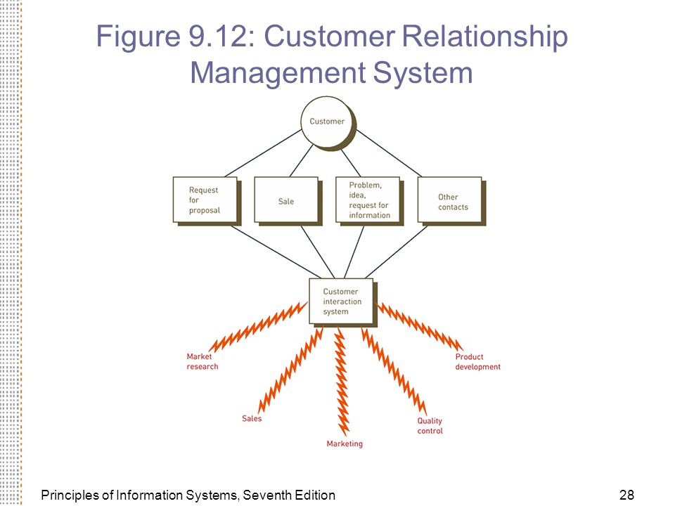 Principles of Information Systems, Seventh Edition28 Figure 9.12: Customer Relationship Management System