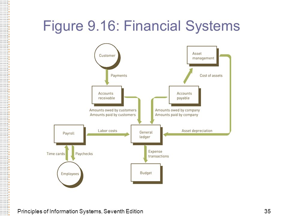Principles of Information Systems, Seventh Edition35 Figure 9.16: Financial Systems