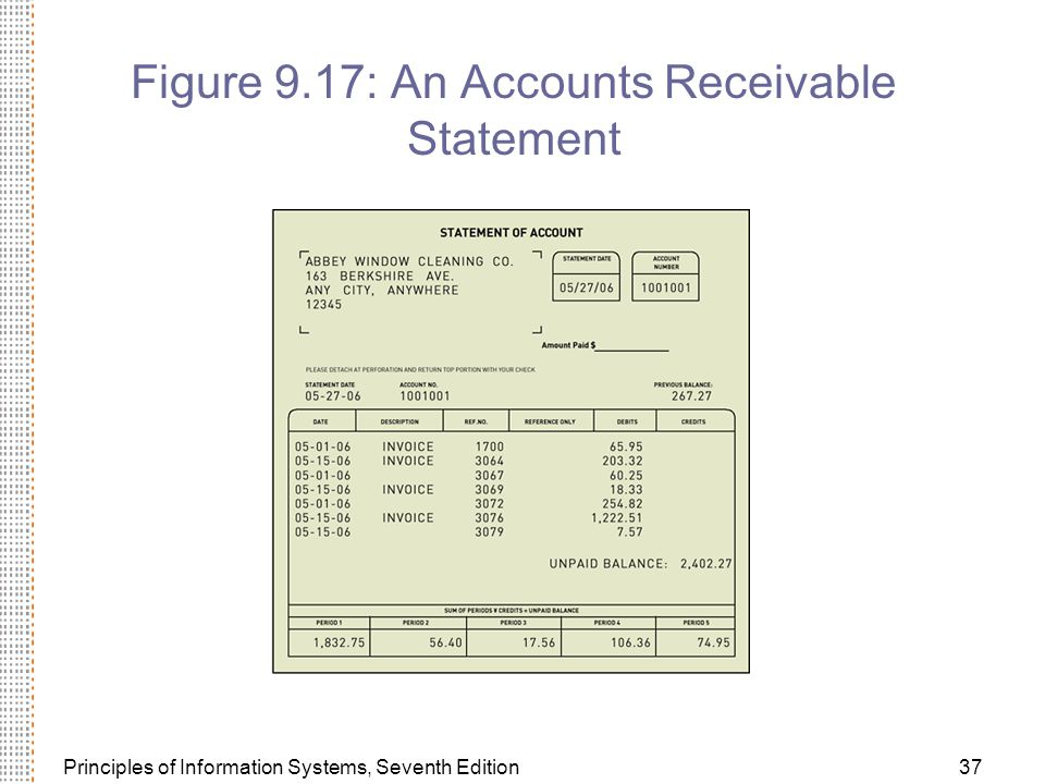 Principles of Information Systems, Seventh Edition37 Figure 9.17: An Accounts Receivable Statement