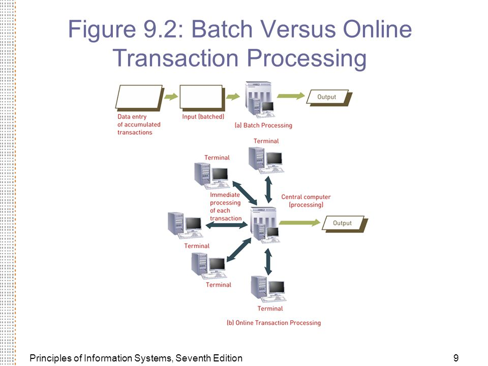 Principles of Information Systems, Seventh Edition9 Figure 9.2: Batch Versus Online Transaction Processing
