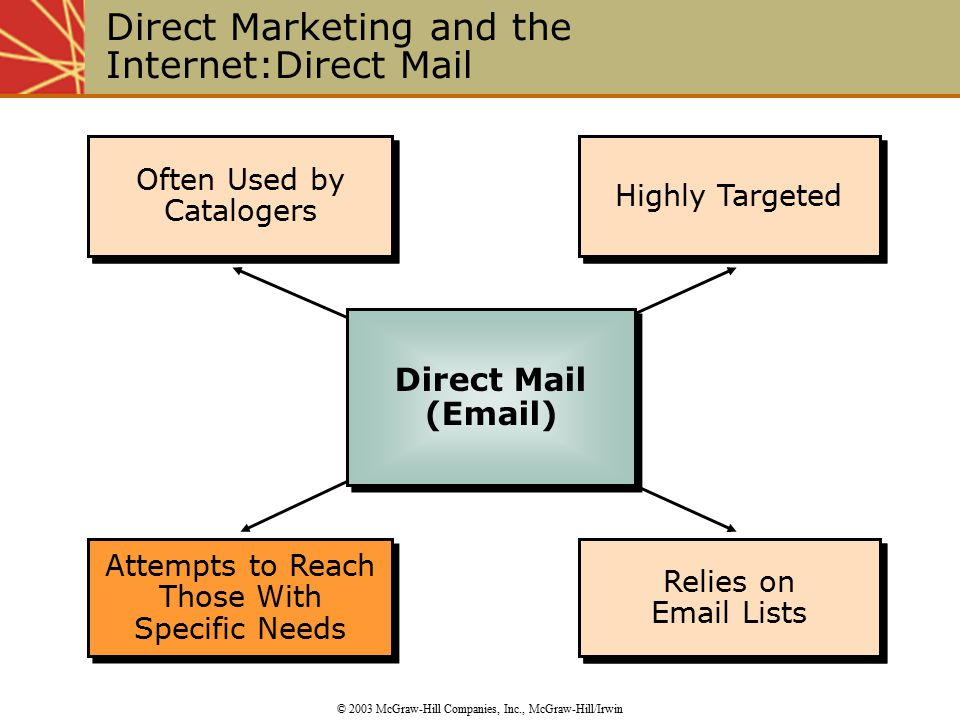 Often Used by Catalogers Highly Targeted Relies on  Lists Relies on  Lists Relies on  Lists Relies on  Lists Highly Targeted Often Used by Catalogers Direct Marketing and the Internet:Direct Mail © 2003 McGraw-Hill Companies, Inc., McGraw-Hill/Irwin Attempts to Reach Those With Specific Needs Direct Mail ( ) Direct Mail ( )