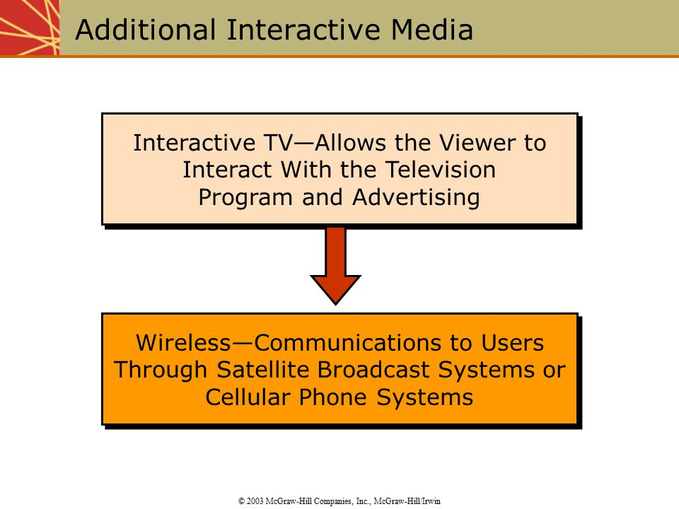 Interactive TV—Allows the Viewer to Interact With the Television Program and Advertising Additional Interactive Media © 2003 McGraw-Hill Companies, Inc., McGraw-Hill/Irwin Wireless—Communications to Users Through Satellite Broadcast Systems or Cellular Phone Systems