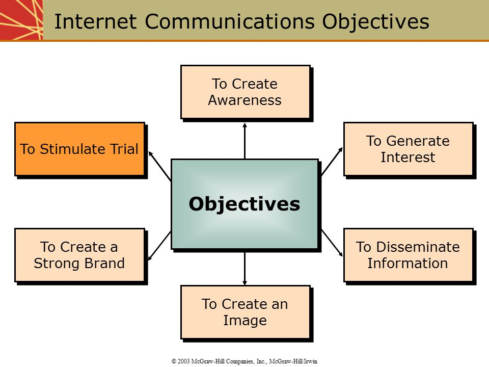 To Create Awareness To Create an Image To Generate Interest To Disseminate Information To Stimulate Trial To Create a Strong Brand To Create an Image To Disseminate Information To Generate Interest To Create Awareness Internet Communications Objectives © 2003 McGraw-Hill Companies, Inc., McGraw-Hill/Irwin Objectives