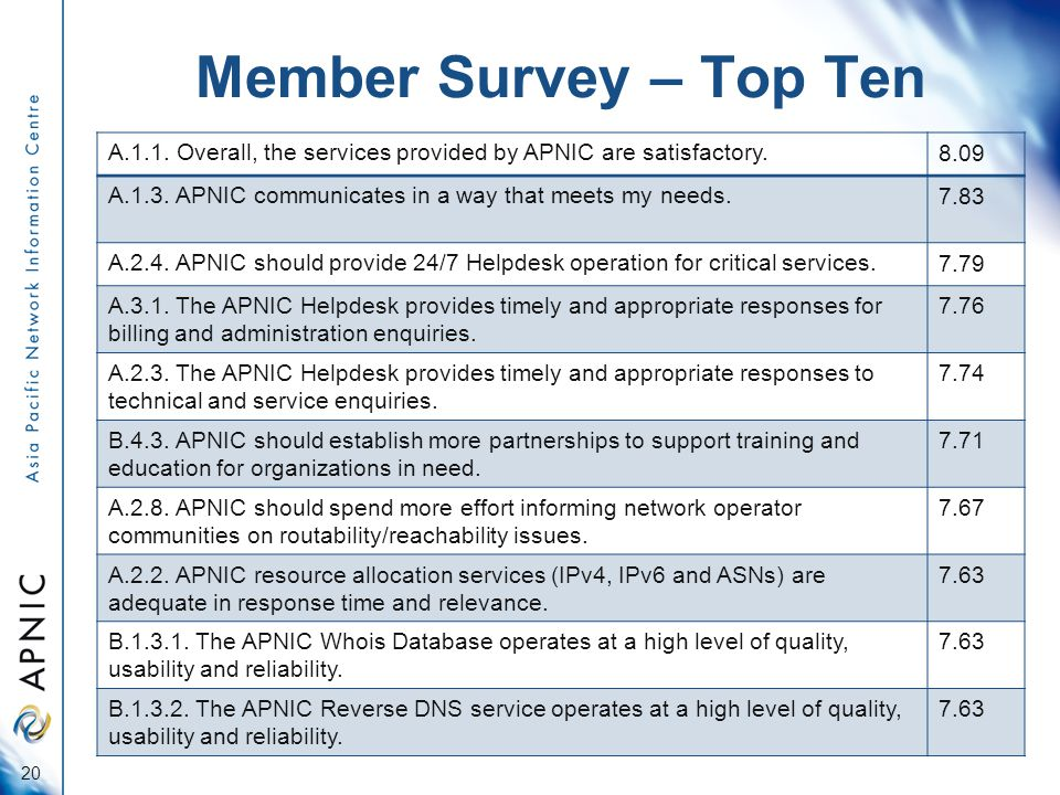 Member Survey – Top Ten A.1.1. Overall, the services provided by APNIC are satisfactory.8.09 A.1.3.