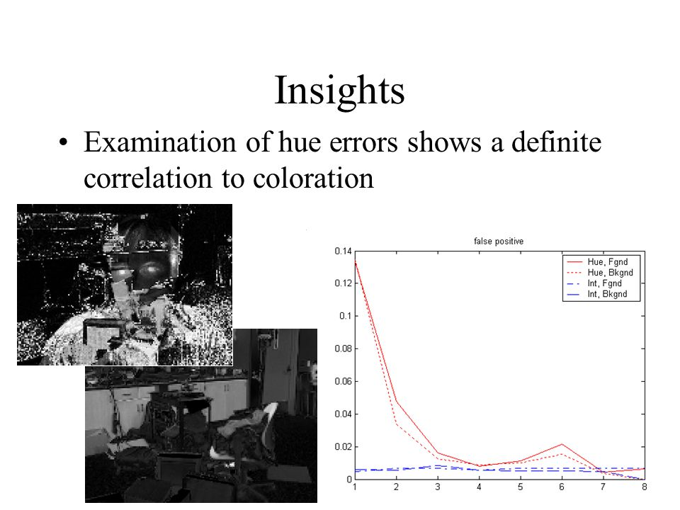 Insights Examination of hue errors shows a definite correlation to coloration