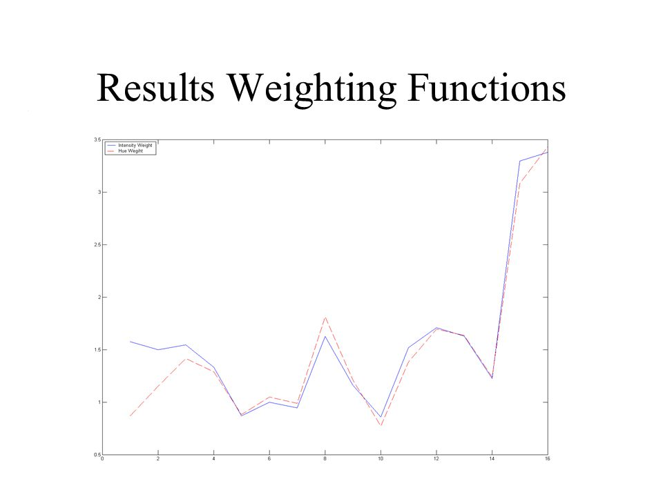 Results Weighting Functions