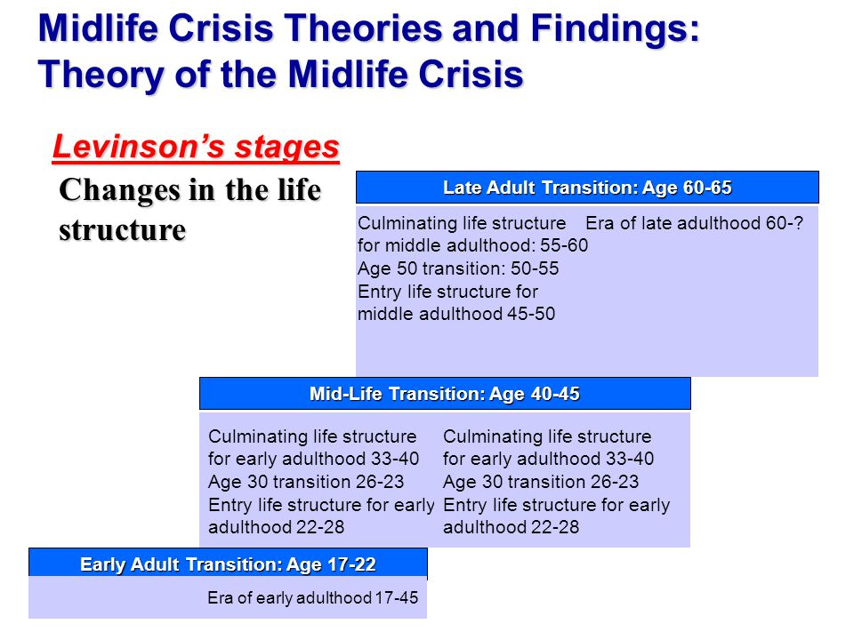 midlife crisis from a womans perspective A review of what different authors have said about describing midlife crisis in stages home in his book in midlife a jungian perspective, murray stein.