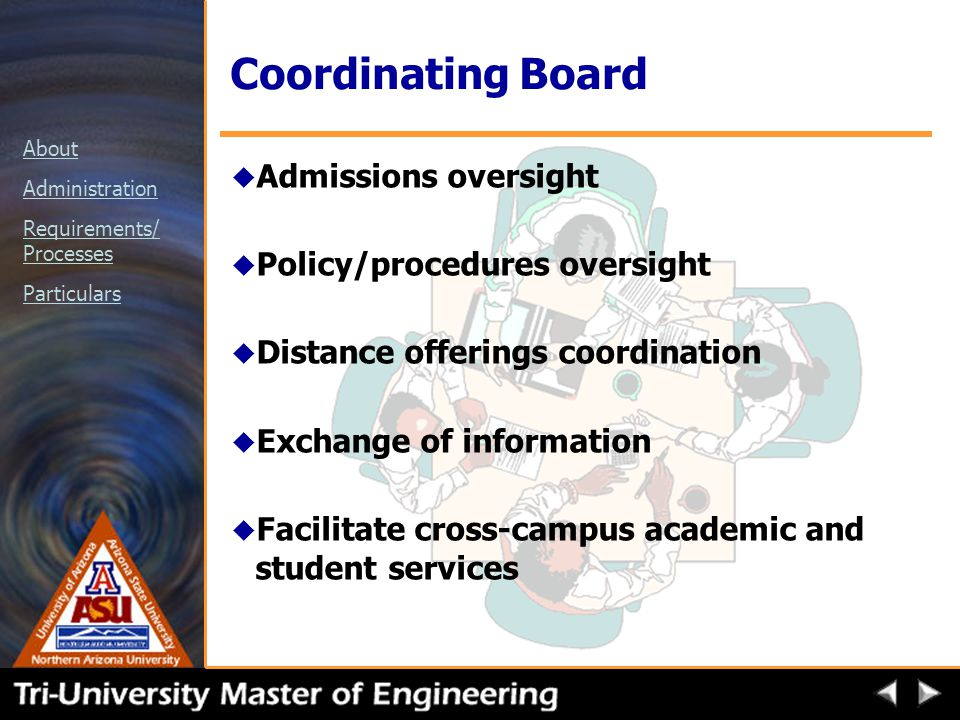 About Administration Requirements/ Processes Particulars Coordinating Board u Admissions oversight u Policy/procedures oversight u Distance offerings coordination u Exchange of information u Facilitate cross-campus academic and student services