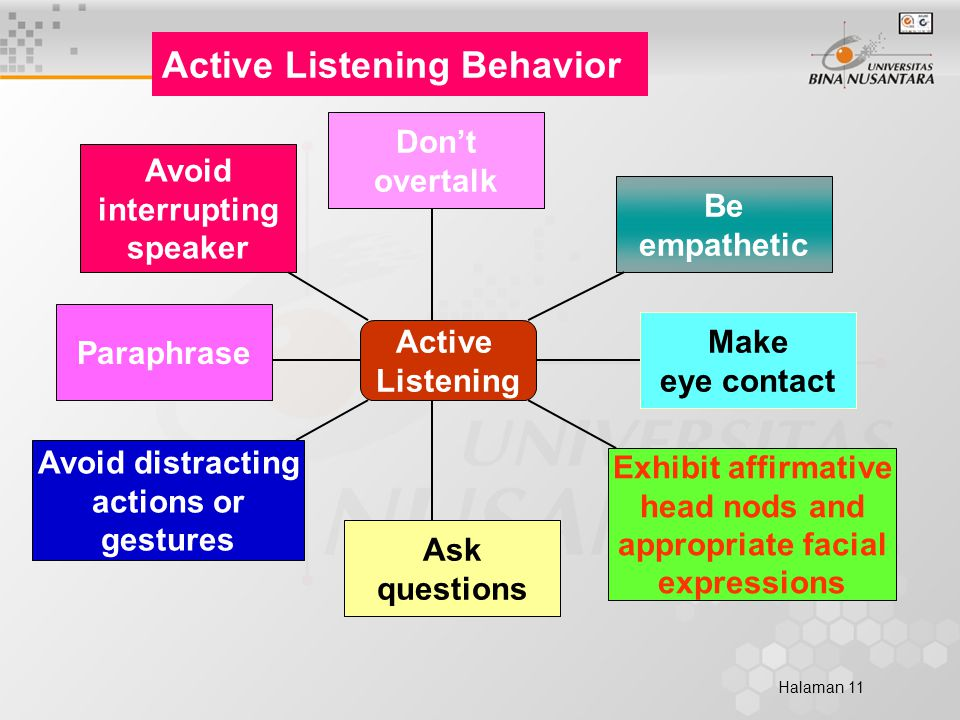 Halaman 11 Active Listening Avoid interrupting speaker Don't overtalk Paraphrase Be empathetic Make eye contact Exhibit affirmative head nods and appropriate facial expressions Ask questions Avoid distracting actions or gestures Active Listening Behavior