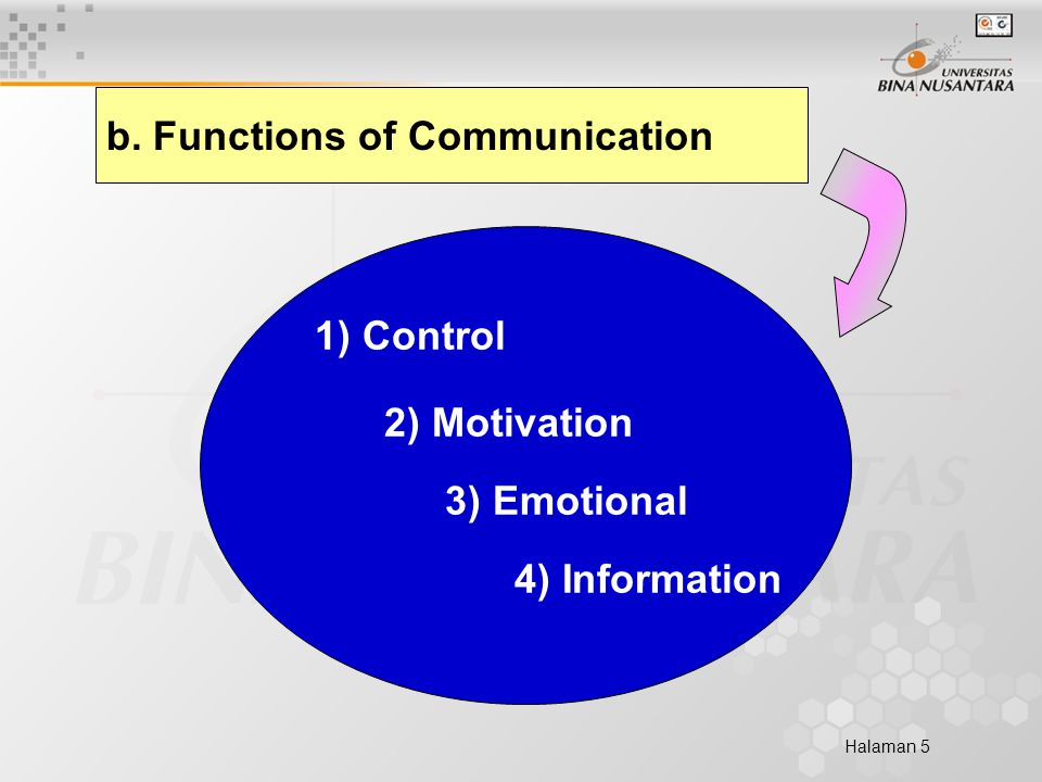 Halaman 5 b. Functions of Communication 2) Motivation 1) Control 3) Emotional 4) Information