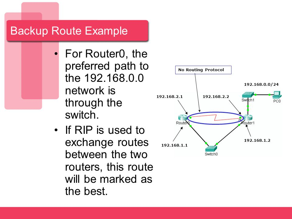 Backup Route Example For Router0, the preferred path to the network is through the switch.