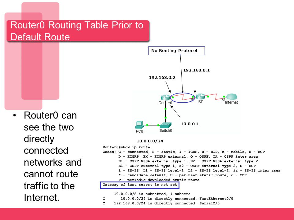 Router0 Routing Table Prior to Default Route Router0 can see the two directly connected networks and cannot route traffic to the Internet.