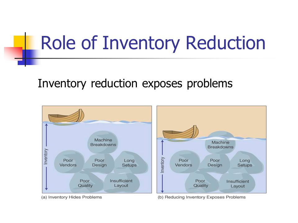 Role of Inventory Reduction Inventory reduction exposes problems