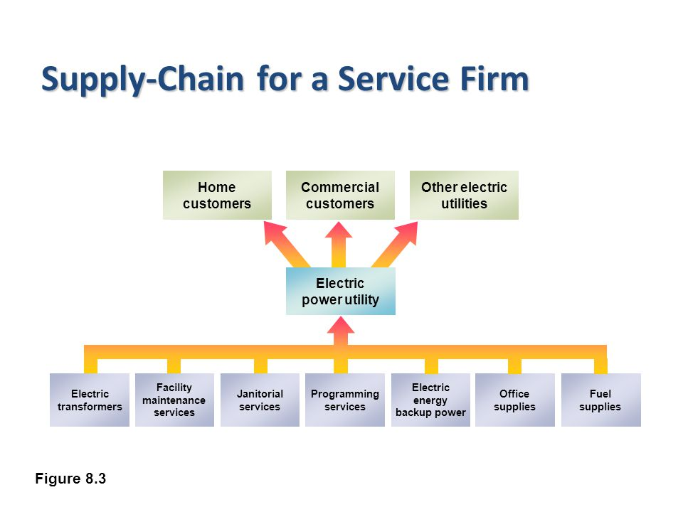 Supply-Chain for a Service Firm Figure 8.3 Electric power utility Home customers Commercial customers Other electric utilities Electric transformers Facility maintenance services Janitorial services Programming services Electric energy backup power Office supplies Fuel supplies
