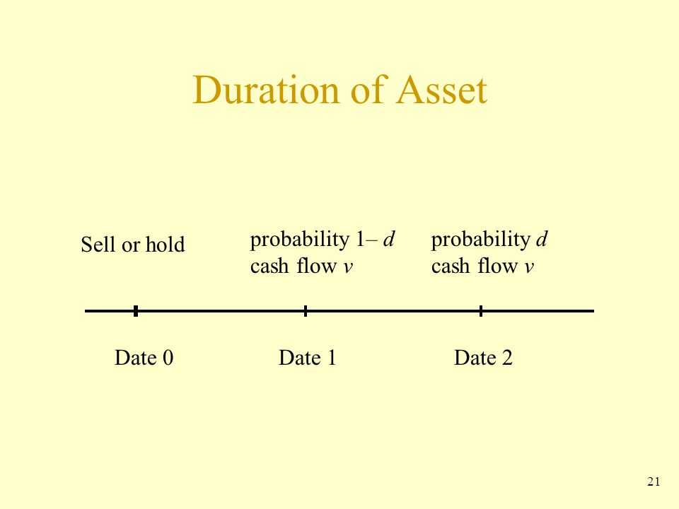21 Duration of Asset Date 0Date 1Date 2 Sell or hold probability d cash flow v probability 1– d cash flow v